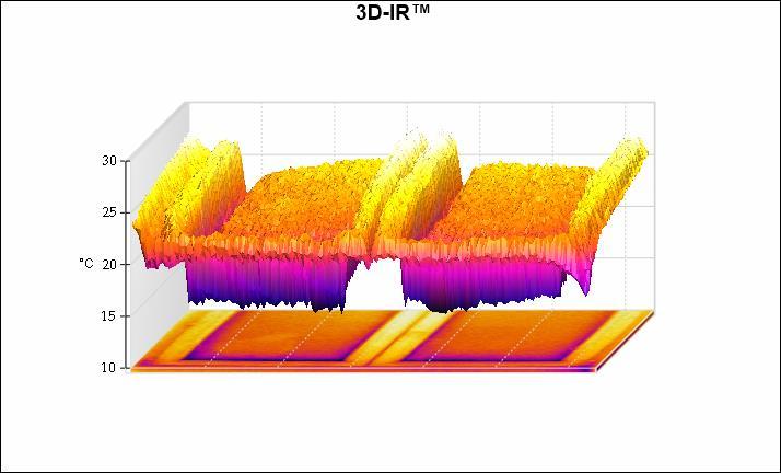 Graf znazorňujúci teplotné pomery na povrchu okna.